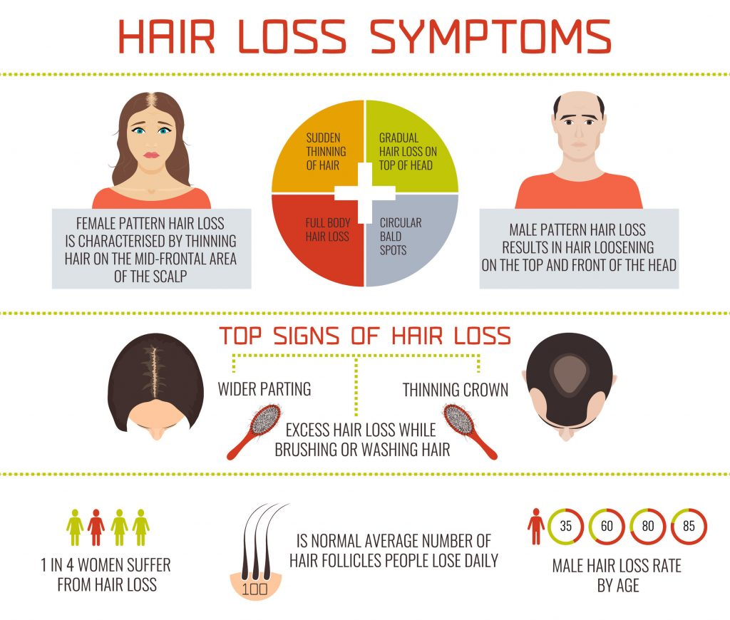 Hair Loss Symptoms In Men And Women Buckhead Hair